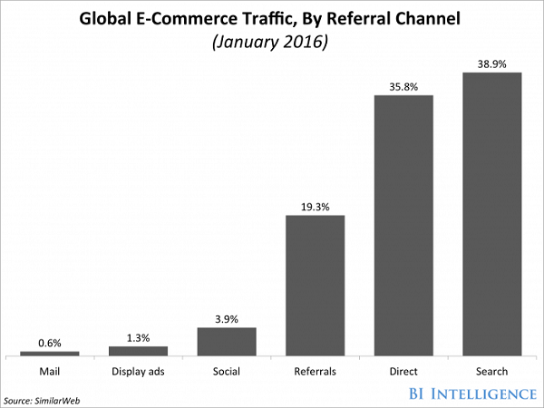 e-commerce traffic from search engines