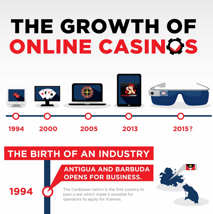 Infographic in Casino industry
