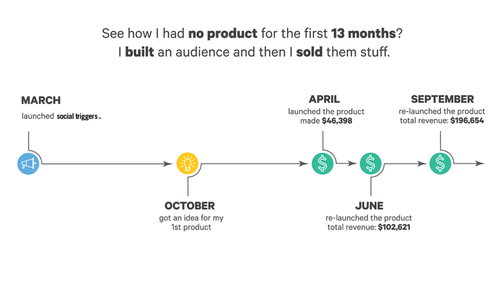 Derek built an audience for 13 months
