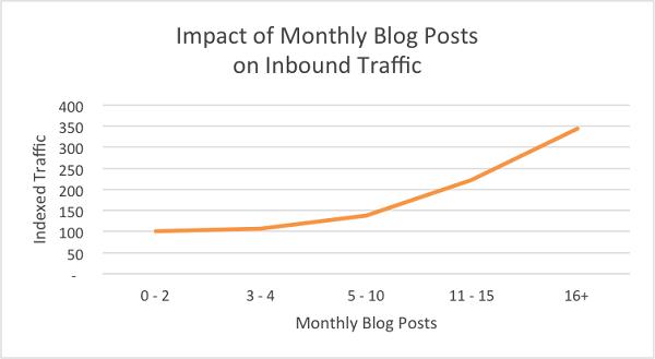 bloggers should publish 16 times per month