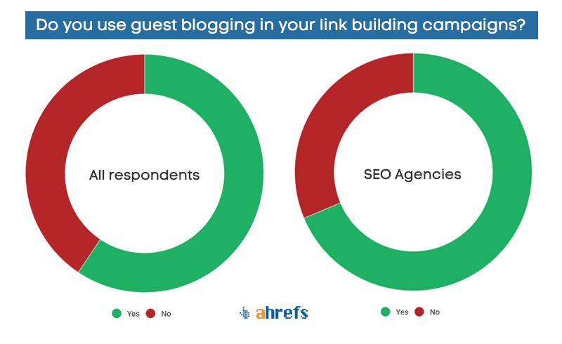 SEO agencies use guest blogging