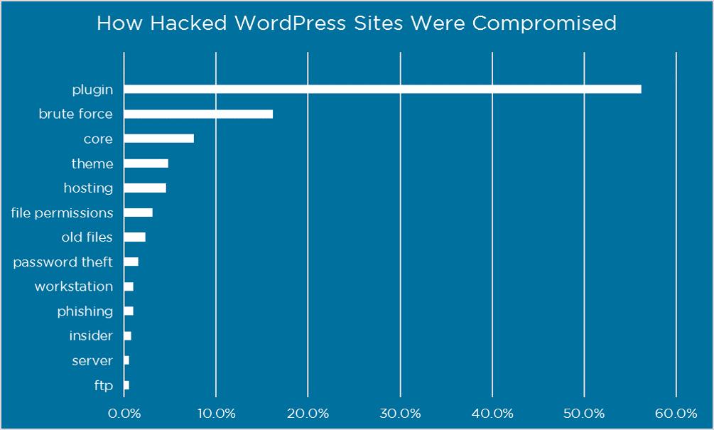 How Secure is WordPress