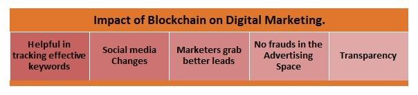 Blockchain Impact Digital Marketing