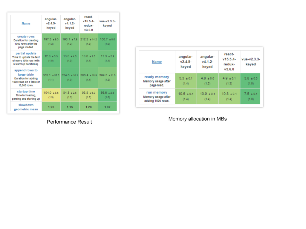 vue and react memory allocation