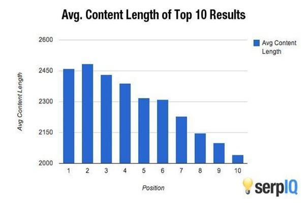Short-Form vs. Long-Form Content