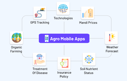 Technology and Agriculture