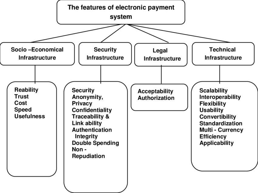 Electronic Payment System Explained