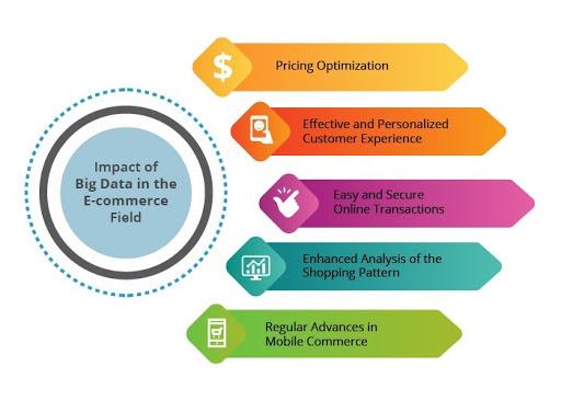 Big Data will Boost Your E-commerce