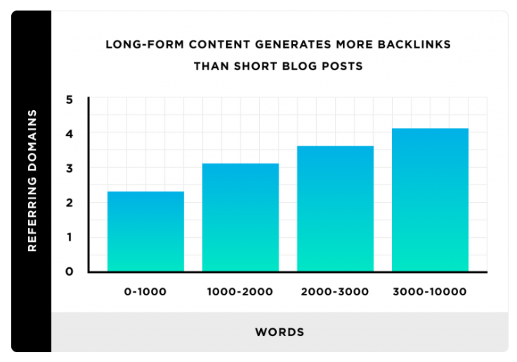 3 Reasons Why Long-Reads Should Dominate Your Content Marketing Strategy
