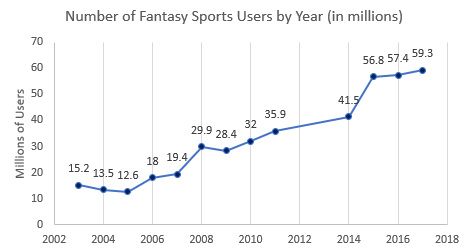 Glean Staggering Insights Into Fantasy Sports App Development Like Dream 11