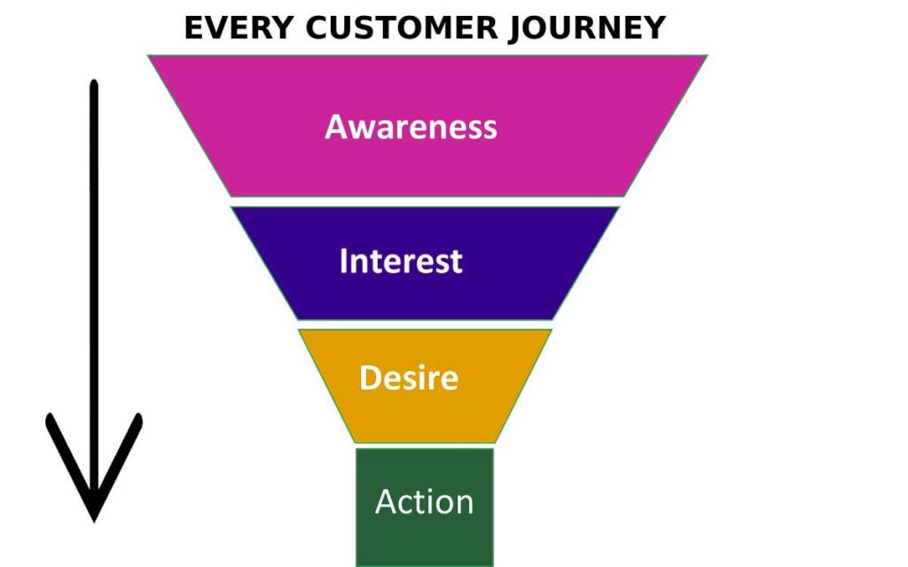 Always Keep Focus on the Entire Customer Journey