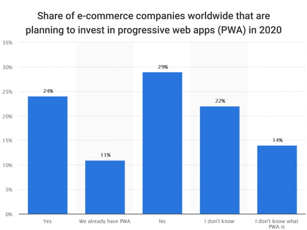 How Are Progressive Web Apps Empowering SMEs?