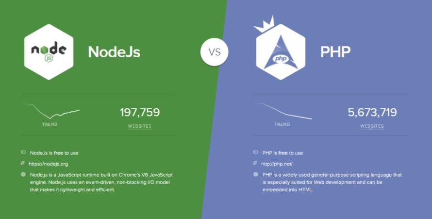 Node.js Vs. PHP As Backend Technology