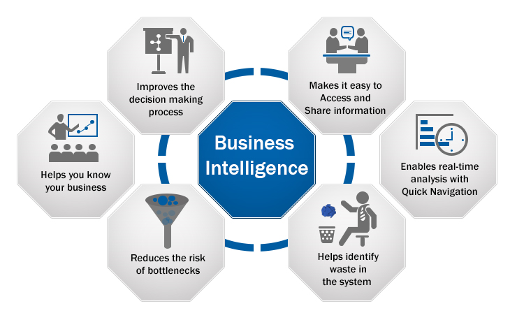 Insight Using Business Intelligence