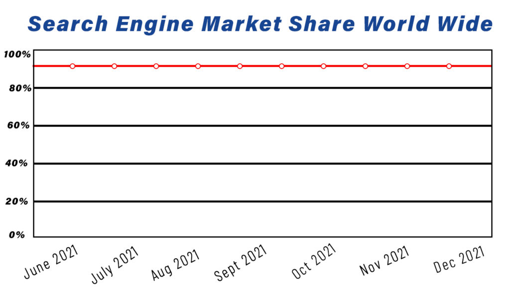 Showing search engine market share of year 2021 to submit a site on search engines.