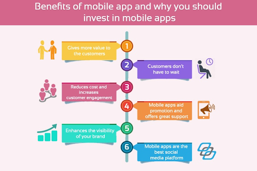 Business ROI with Mobile App