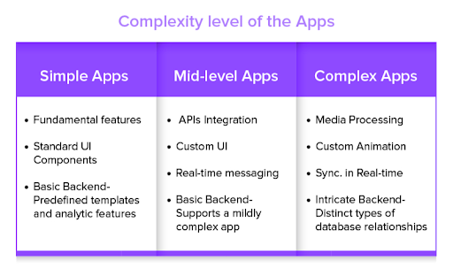 What Affects the Cost of Android App Development?