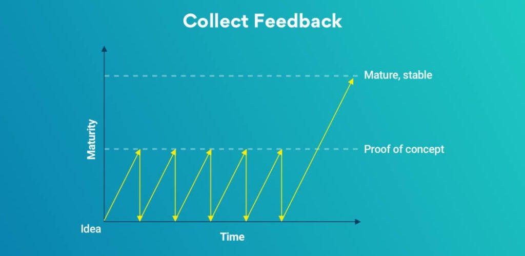 MVP desarrollado para productos de tamaño completo